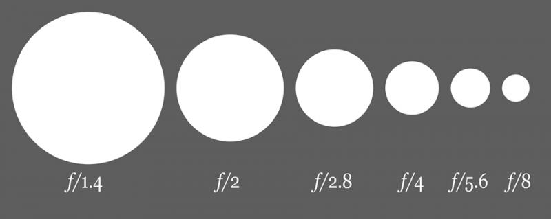 مفاهیم پایه عکاسی - دیافراگم